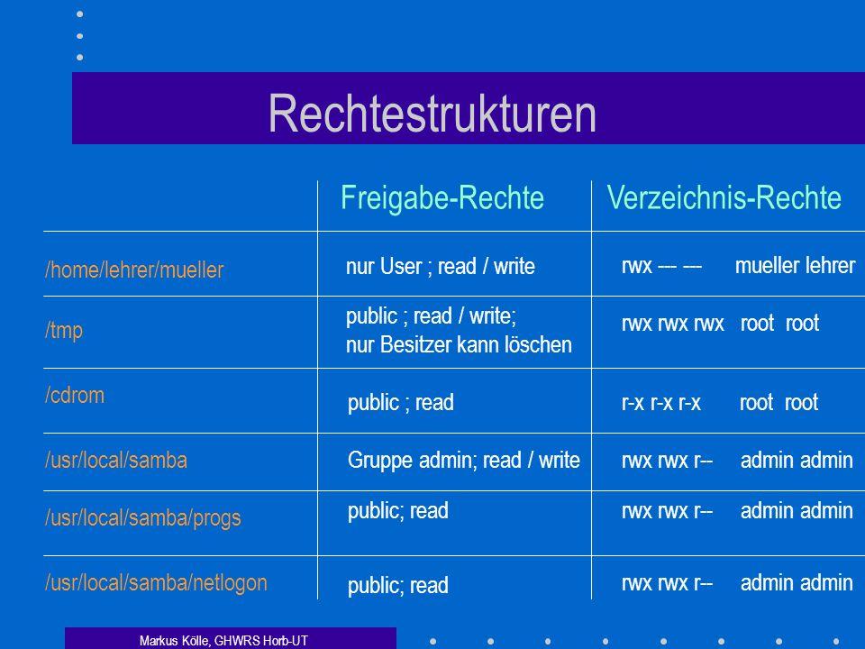 Markus Kölle, GHWRS Horb-UT Rechtestrukturen Freigabe-RechteVerzeichnis-Rechte /home/lehrer/mueller nur User ; read / write rwx --- --- mueller lehrer /tmp public ; read / write; nur Besitzer kann löschen rwx rwx rwx root root /cdrom public ; readr-x r-x r-x root root /usr/local/sambaGruppe admin; read / writerwx rwx r-- admin admin /usr/local/samba/progs public; readrwx rwx r-- admin admin /usr/local/samba/netlogon public; read rwx rwx r-- admin admin