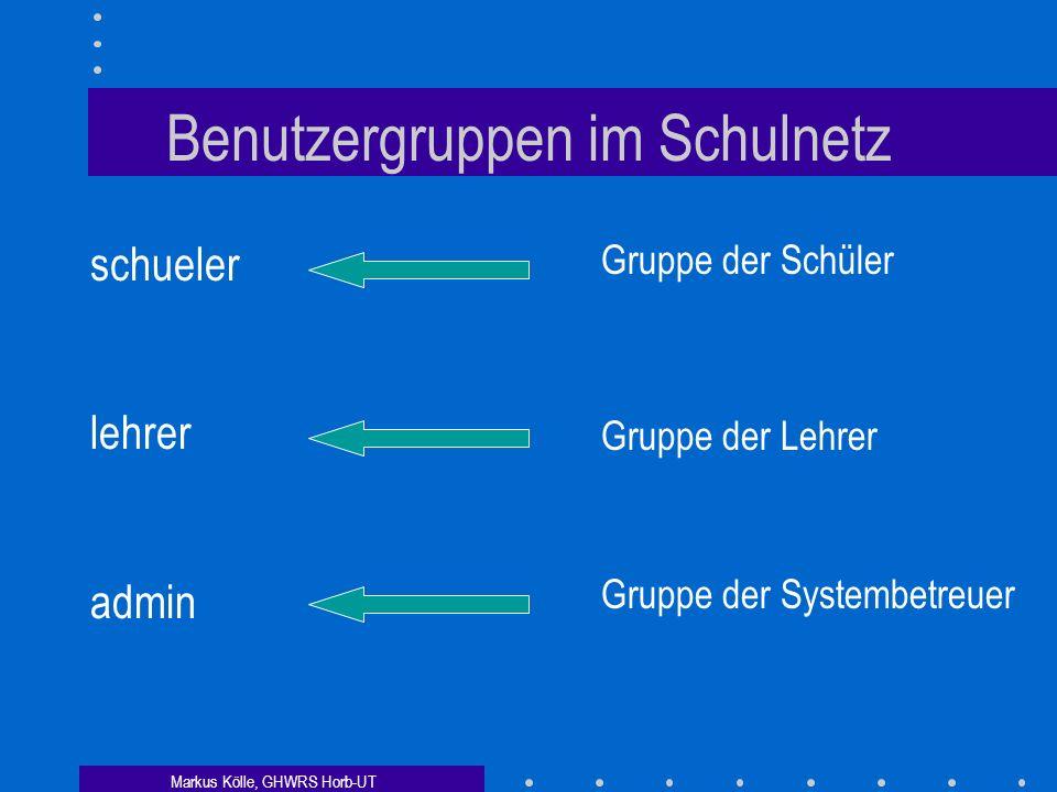 Markus Kölle, GHWRS Horb-UT Weitere Sicherheitsmechanismen Anmeldepflicht mit Benutzernamen und Passwort Freigabe-Schutz Dateisystem-Schutz Begrenzung