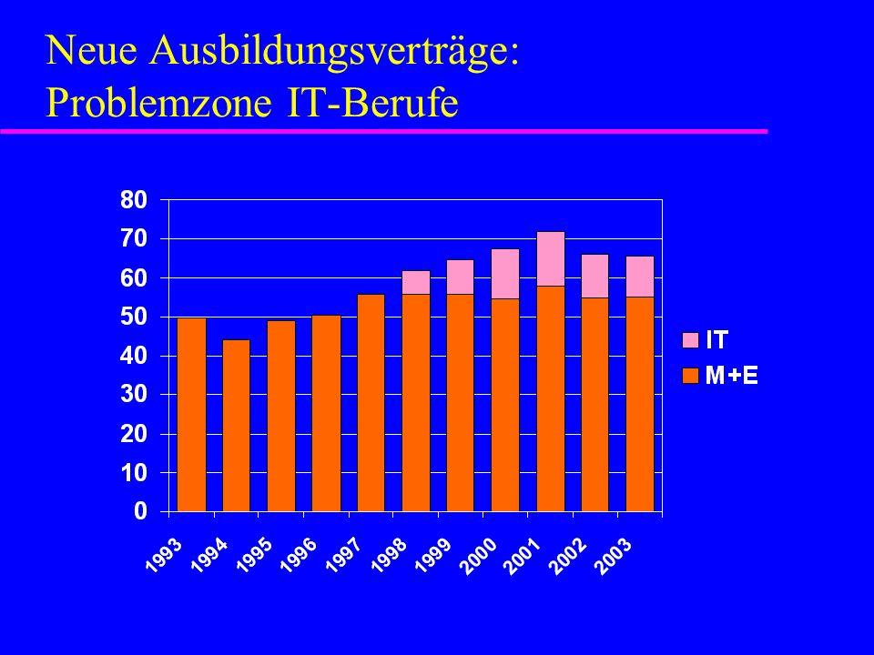 Ausbildungsplatzabgabe: Die Kosten für die M+E-Industrie u M+E muss für 3,5 Mio.