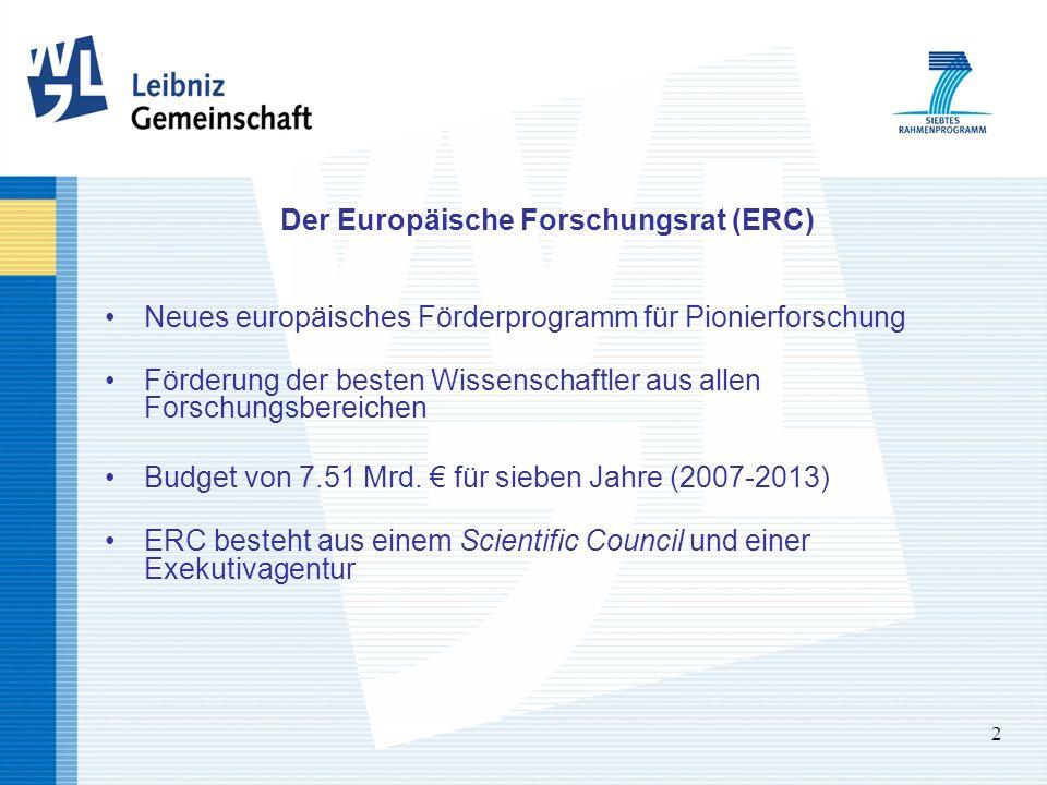 2 Der Europäische Forschungsrat (ERC) Neues europäisches Förderprogramm für Pionierforschung Förderung der besten Wissenschaftler aus allen Forschungsbereichen Budget von 7.51 Mrd.