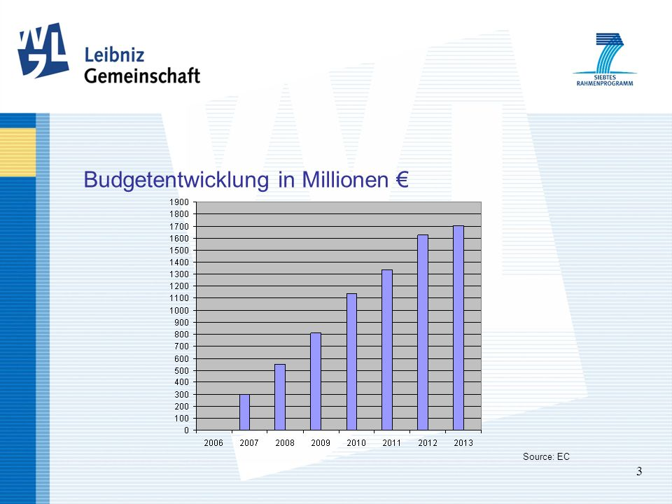 3 Budgetentwicklung in Millionen Source: EC