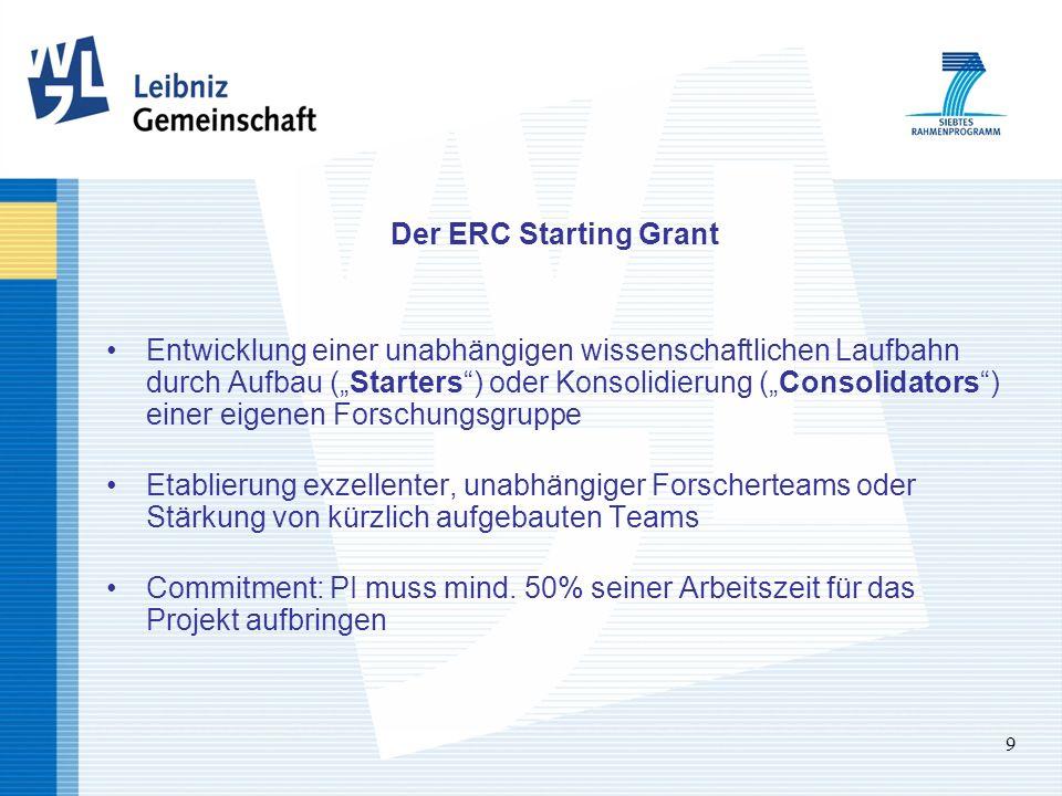 9 Der ERC Starting Grant Entwicklung einer unabhängigen wissenschaftlichen Laufbahn durch Aufbau (Starters) oder Konsolidierung (Consolidators) einer eigenen Forschungsgruppe Etablierung exzellenter, unabhängiger Forscherteams oder Stärkung von kürzlich aufgebauten Teams Commitment: PI muss mind.