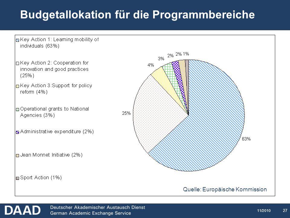 27 11/2010 Budget distribution Budgetallokation für die Programmbereiche Quelle: Europäische Kommission