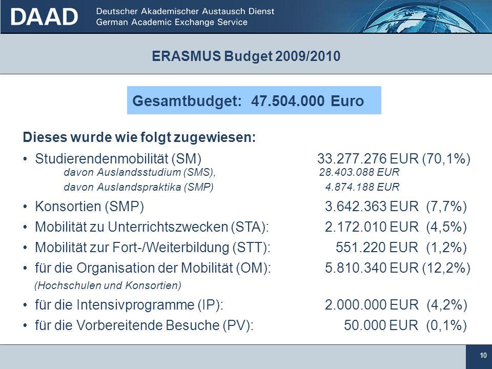 10 ERASMUS Budget 2009/2010 Dieses wurde wie folgt zugewiesen: Studierendenmobilität (SM) 33.277.276 EUR (70,1%) davon Auslandsstudium (SMS), 28.403.0