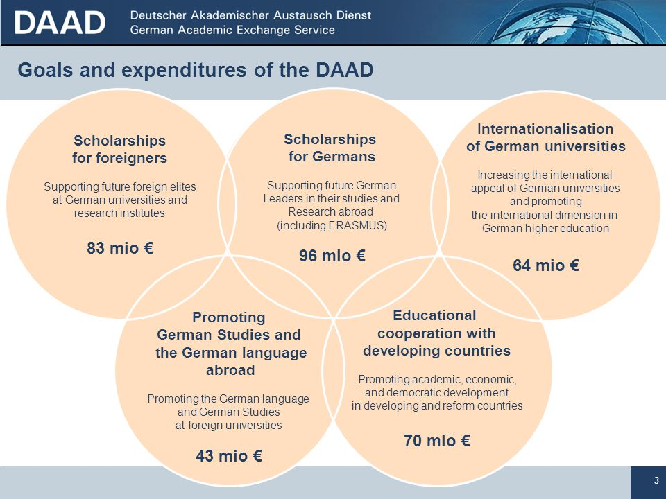 3 Goals and expenditures of the DAAD Educational cooperation with developing countries Promoting academic, economic, and democratic development in dev