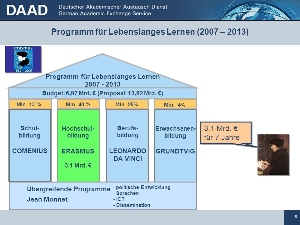 6 Schul- bildung COMENIUS Hochschul- bildung ERASMUS 3,1 Mrd. Berufs- bildung LEONARDO DA VINCI Erwachsenen- bildung GRUNDTVIG Budget: 6,97 Mrd. (Prop