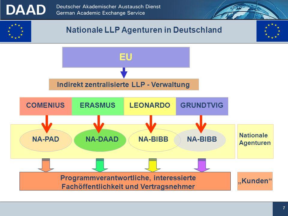 7 Nationale LLP Agenturen in Deutschland EU Indirekt zentralisierte LLP - Verwaltung COMENIUSERASMUSLEONARDOGRUNDTVIG NA-PADNA-DAADNA-BIBB Programmver