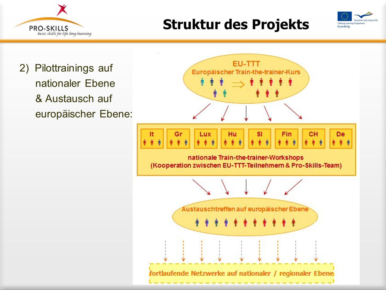 1.Ausarbeitung des Train-the-trainer-Konzepts: Struktur des Projekts