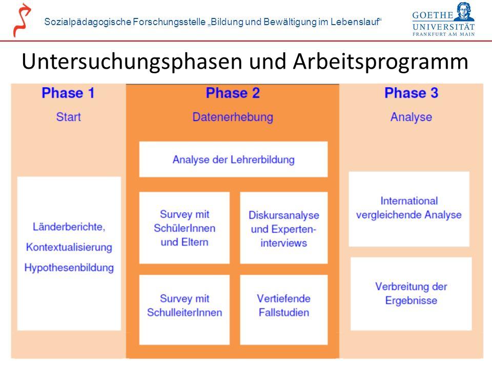 Sozialpädagogische Forschungsstelle Bildung und Bewältigung im Lebenslauf Untersuchungsphasen und Arbeitsprogramm