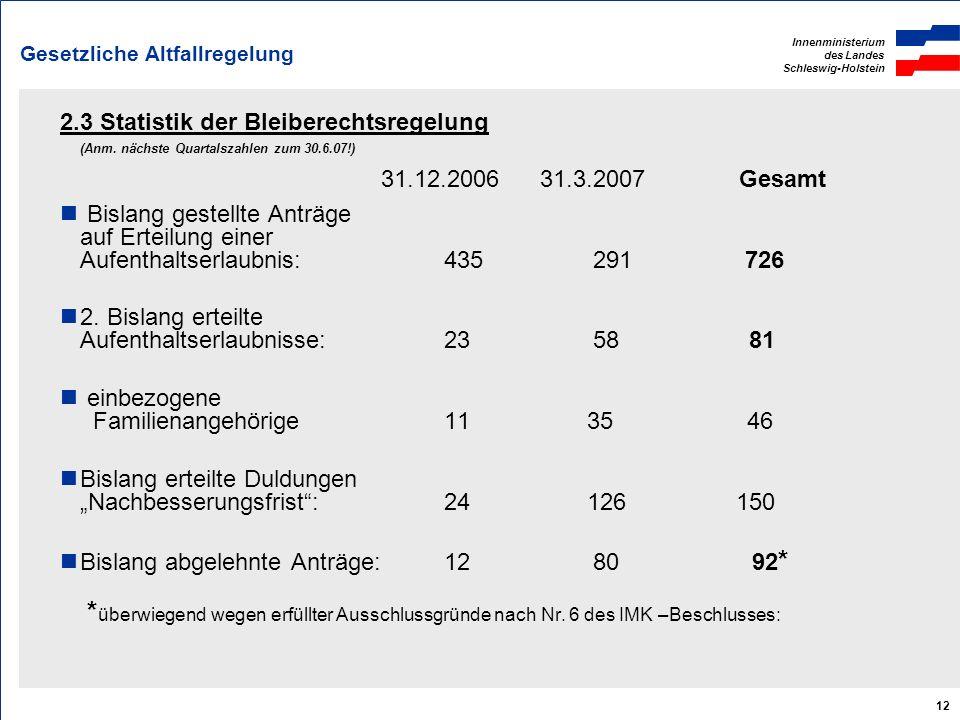 Innenministerium des Landes Schleswig-Holstein 12 Gesetzliche Altfallregelung 2.3 Statistik der Bleiberechtsregelung (Anm. nächste Quartalszahlen zum