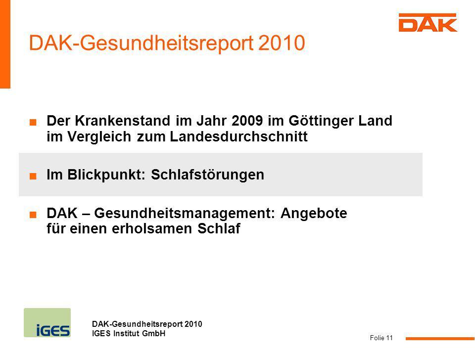 DAK-Gesundheitsreport 2010 IGES Institut GmbH Folie 11 DAK-Gesundheitsreport 2010 Der Krankenstand im Jahr 2009 im Göttinger Land im Vergleich zum Lan