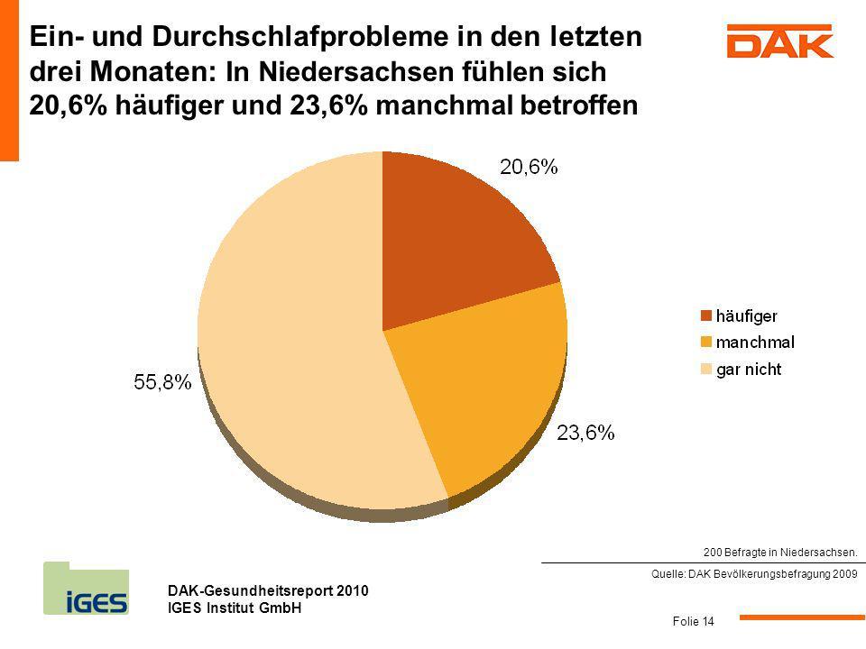 DAK-Gesundheitsreport 2010 IGES Institut GmbH Folie 14 Ein- und Durchschlafprobleme in den letzten drei Monaten: In Niedersachsen fühlen sich 20,6% hä