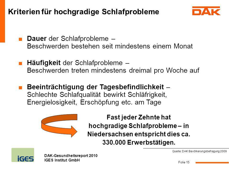 DAK-Gesundheitsreport 2010 IGES Institut GmbH Folie 15 Kriterien für hochgradige Schlafprobleme Quelle: DAK Bevölkerungsbefragung 2009 Dauer der Schla