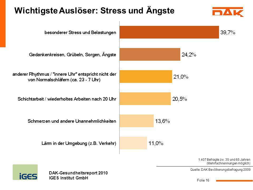 DAK-Gesundheitsreport 2010 IGES Institut GmbH Folie 16 Wichtigste Auslöser: Stress und Ängste Quelle: DAK Bevölkerungsbefragung 2009 1.407 Befragte zw