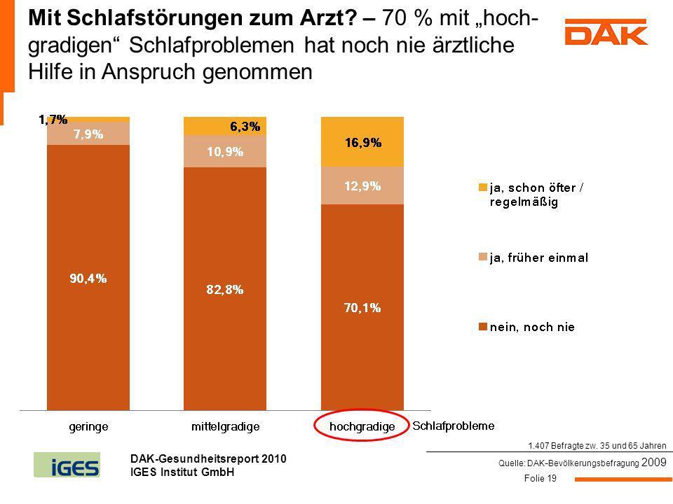 DAK-Gesundheitsreport 2010 IGES Institut GmbH Folie 19 Mit Schlafstörungen zum Arzt? – 70 % mit hoch- gradigen Schlafproblemen hat noch nie ärztliche