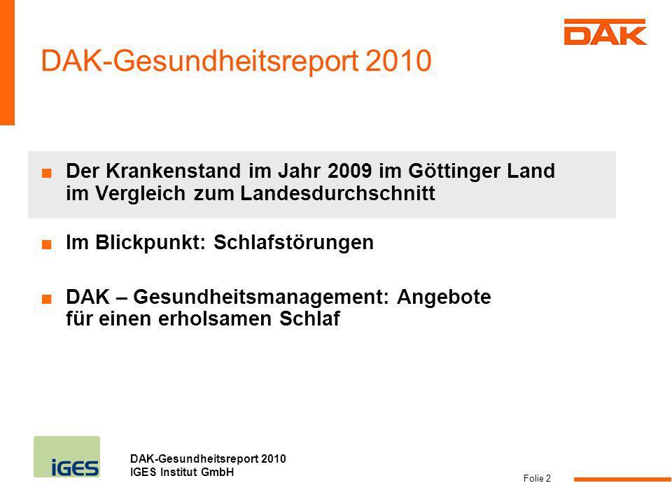 DAK-Gesundheitsreport 2010 IGES Institut GmbH Folie 2 DAK-Gesundheitsreport 2010 Der Krankenstand im Jahr 2009 im Göttinger Land im Vergleich zum Land