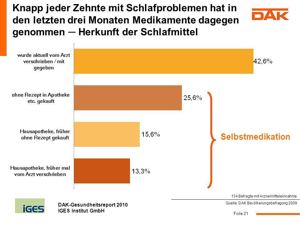 DAK-Gesundheitsreport 2010 IGES Institut GmbH Folie 21 Knapp jeder Zehnte mit Schlafproblemen hat in den letzten drei Monaten Medikamente dagegen geno