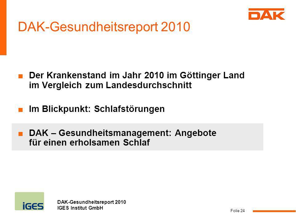 DAK-Gesundheitsreport 2010 IGES Institut GmbH Folie 24 DAK-Gesundheitsreport 2010 Der Krankenstand im Jahr 2010 im Göttinger Land im Vergleich zum Lan