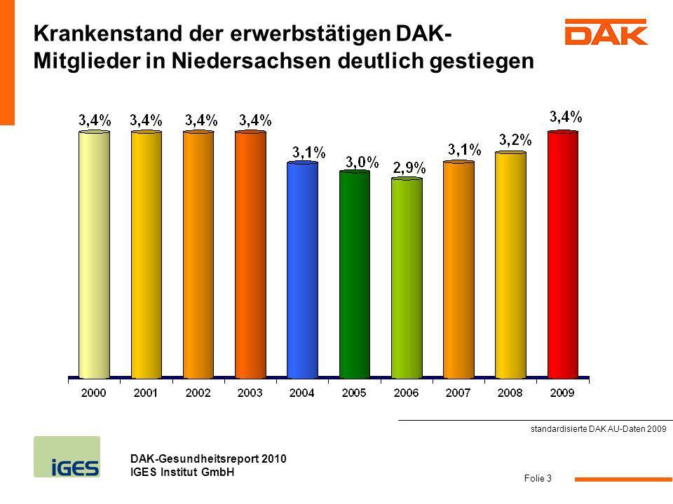 DAK-Gesundheitsreport 2010 IGES Institut GmbH Folie 14 Ein- und Durchschlafprobleme in den letzten drei Monaten: In Niedersachsen fühlen sich 20,6% häufiger und 23,6% manchmal betroffen Quelle: DAK Bevölkerungsbefragung 2009 200 Befragte in Niedersachsen.