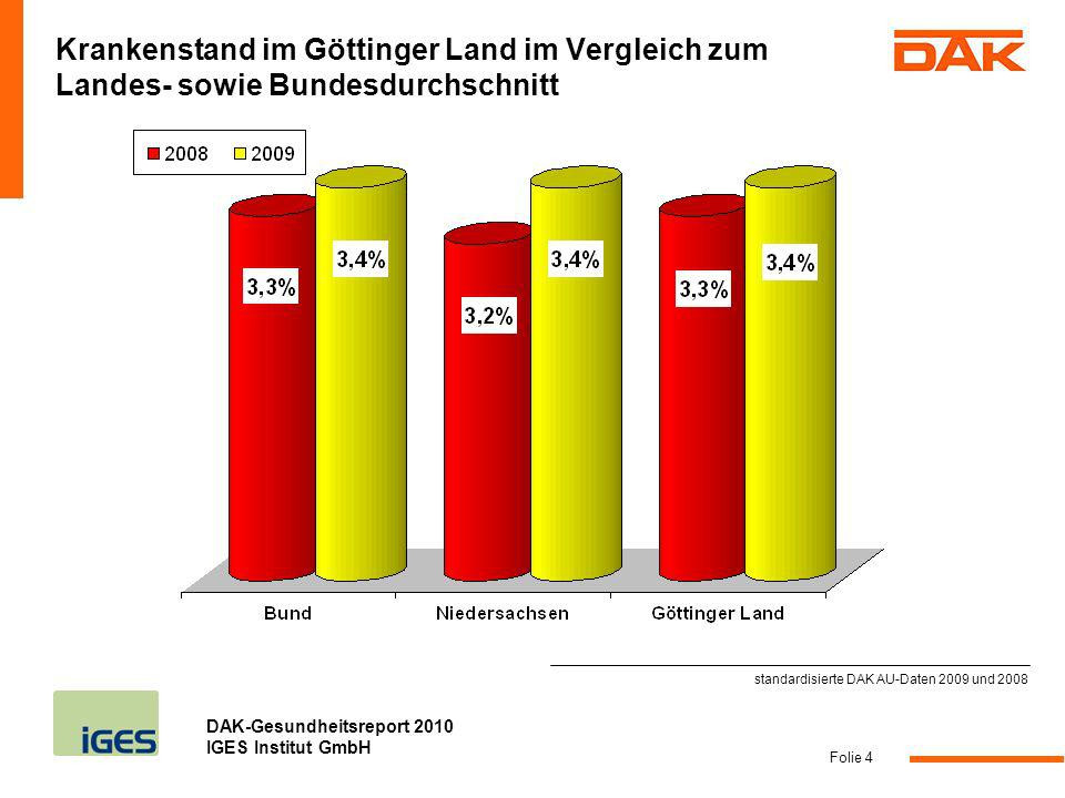 DAK-Gesundheitsreport 2010 IGES Institut GmbH Folie 4 Krankenstand im Göttinger Land im Vergleich zum Landes- sowie Bundesdurchschnitt standardisierte
