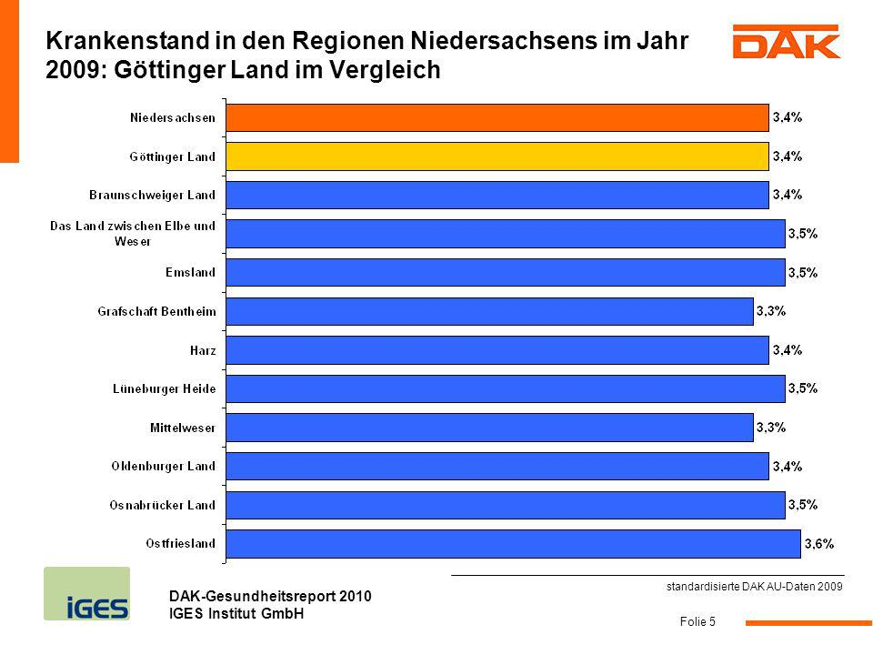 DAK-Gesundheitsreport 2010 IGES Institut GmbH Folie 5 Krankenstand in den Regionen Niedersachsens im Jahr 2009: Göttinger Land im Vergleich standardis