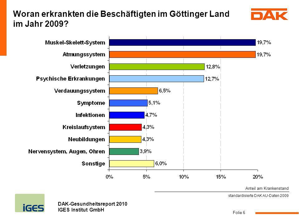 DAK-Gesundheitsreport 2010 IGES Institut GmbH Folie 6 standardisierte DAK AU-Daten 2009 Woran erkrankten die Beschäftigten im Göttinger Land im Jahr 2