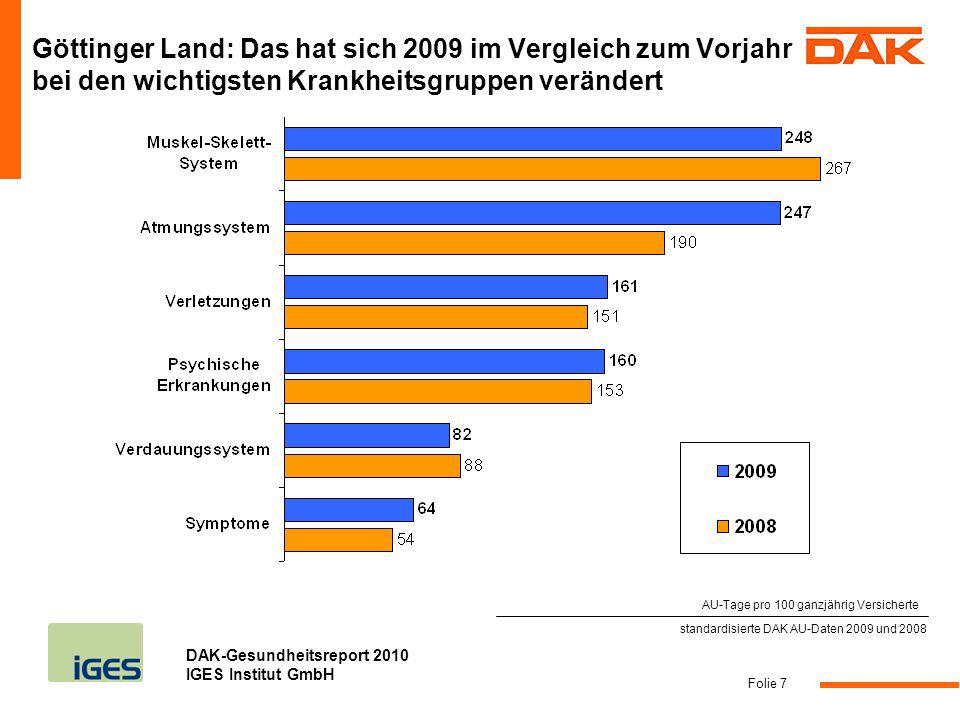 DAK-Gesundheitsreport 2010 IGES Institut GmbH Folie 8 standardisierte DAK AU-Daten 2009 Wichtigste Krankheitsgruppen: Vergleich Göttinger Land mit Landesdurchschnitt AU-Tage pro 100 ganzjährig Versicherte