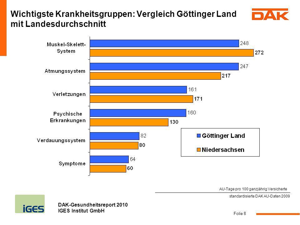 DAK-Gesundheitsreport 2010 IGES Institut GmbH Folie 9 Langzeiterkrankungen: 2,8% der Erkrankungsfälle im Göttinger Land sind für 37,9% des Krankenstandes verantwortlich standardisierte DAK AU-Daten 2009