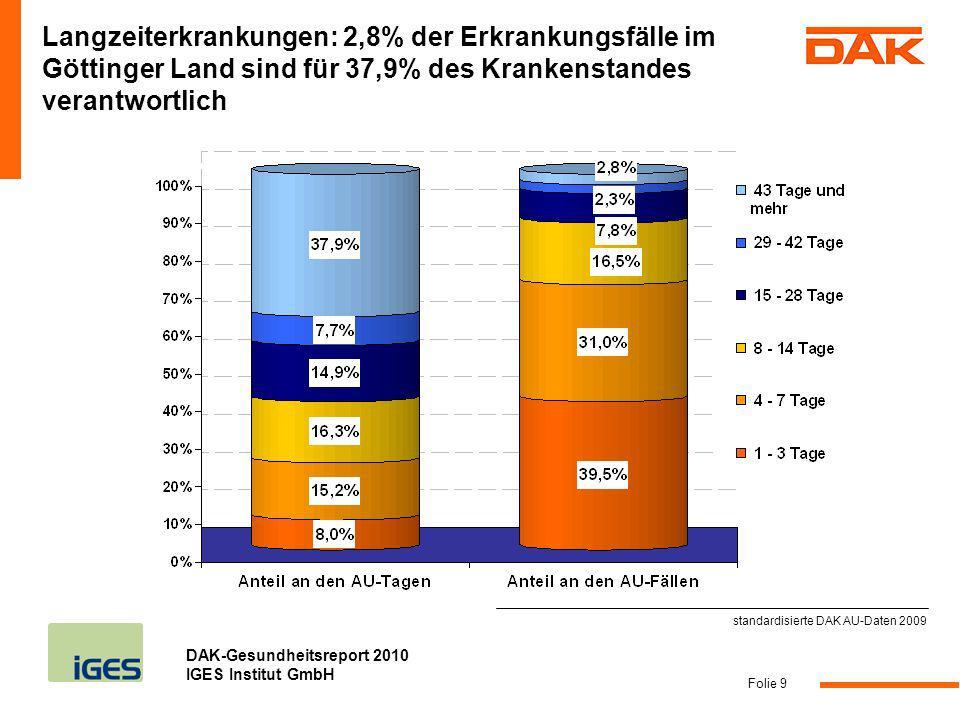 DAK-Gesundheitsreport 2010 IGES Institut GmbH Fazit Folie 10 Häufige Kurzzeiterkrankungen betreffen das Atmungssystem – 2009 haben Fehltage im Vergleich zum Vorjahr landesweit um 26% deutlich zugelegt (Göttinger Land: + 30%) Eine häufige Langzeiterkrankung sind psychische Leiden – 2009 haben Fehltage aufgrund von psychischen Erkrankungen im Vergleich zum Vorjahr zugelegt (Niedersachsen: + 7%; Göttinger Land: + 4%) Ursachen und Auslöser psychischer Leiden wie z.