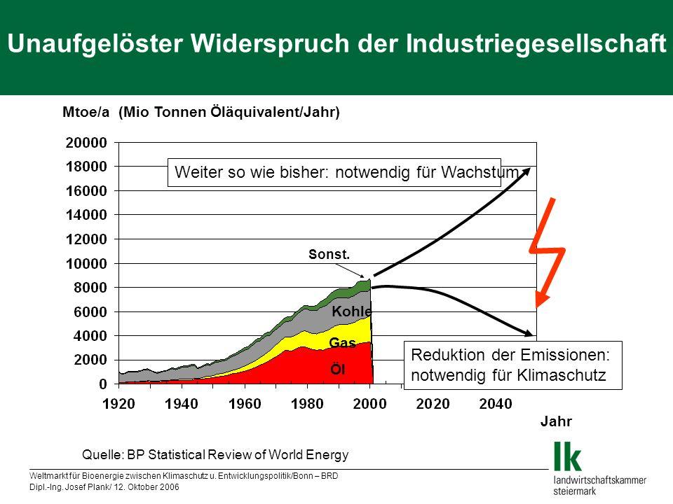 Weltmarkt für Bioenergie zwischen Klimaschutz u. Entwicklungspolitik/Bonn – BRD Dipl.-Ing. Josef Plank/ 12. Oktober 2006 Mtoe/a (Mio Tonnen Öläquivale