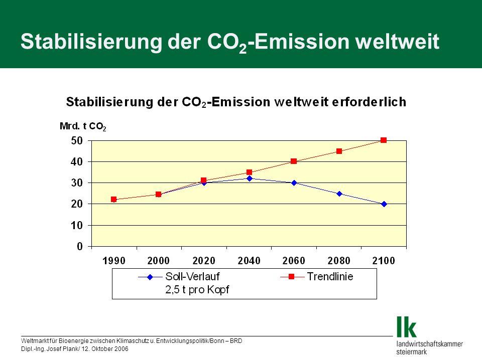 Weltmarkt für Bioenergie zwischen Klimaschutz u. Entwicklungspolitik/Bonn – BRD Dipl.-Ing. Josef Plank/ 12. Oktober 2006 Stabilisierung der CO 2 -Emis