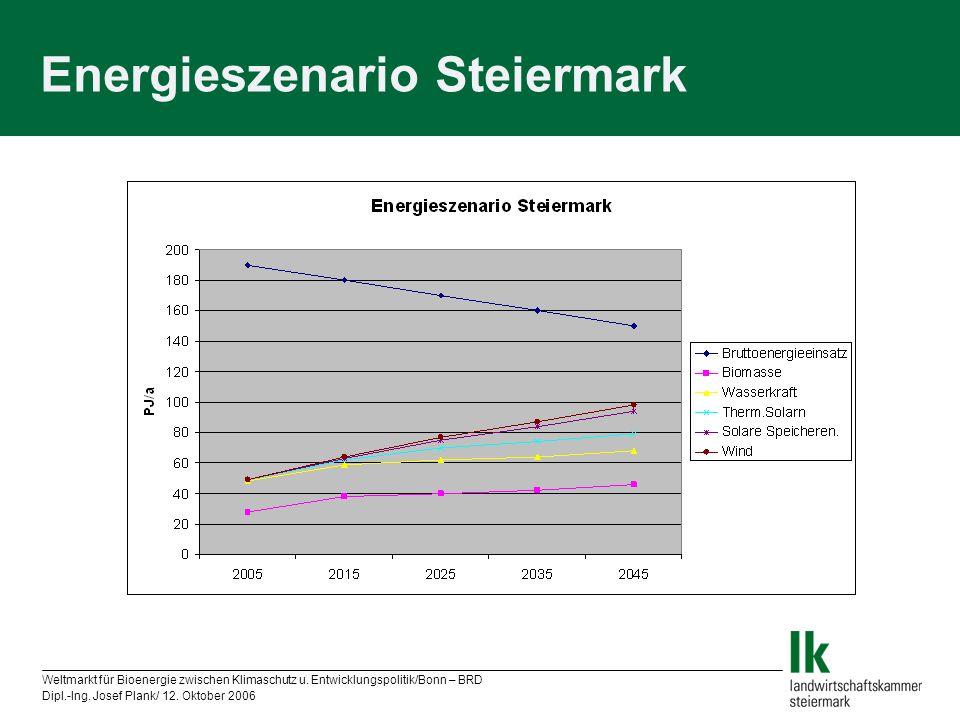 Weltmarkt für Bioenergie zwischen Klimaschutz u. Entwicklungspolitik/Bonn – BRD Dipl.-Ing. Josef Plank/ 12. Oktober 2006 Energieszenario Steiermark