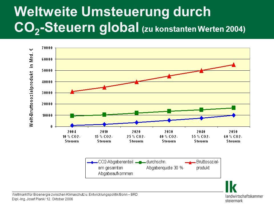 Weltmarkt für Bioenergie zwischen Klimaschutz u. Entwicklungspolitik/Bonn – BRD Dipl.-Ing. Josef Plank/ 12. Oktober 2006 Weltweite Umsteuerung durch C