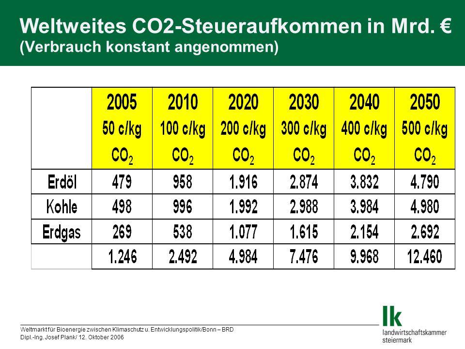Weltmarkt für Bioenergie zwischen Klimaschutz u. Entwicklungspolitik/Bonn – BRD Dipl.-Ing. Josef Plank/ 12. Oktober 2006 Weltweites CO2-Steueraufkomme