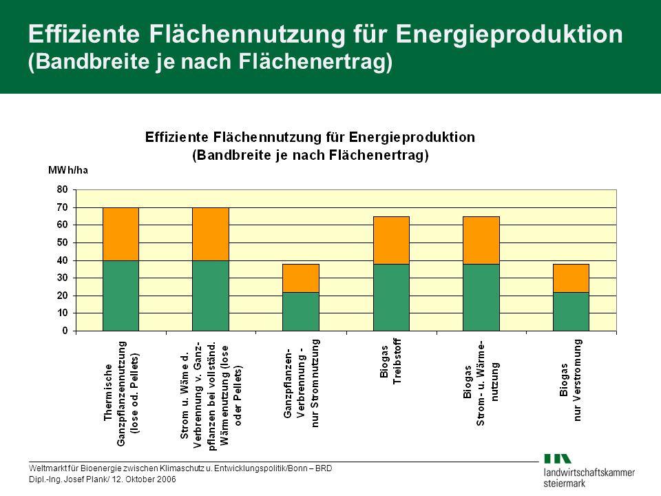 Weltmarkt für Bioenergie zwischen Klimaschutz u. Entwicklungspolitik/Bonn – BRD Dipl.-Ing. Josef Plank/ 12. Oktober 2006 Effiziente Flächennutzung für