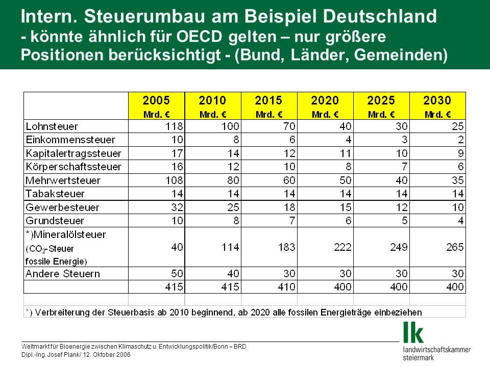 Weltmarkt für Bioenergie zwischen Klimaschutz u. Entwicklungspolitik/Bonn – BRD Dipl.-Ing. Josef Plank/ 12. Oktober 2006 Intern. Steuerumbau am Beispi
