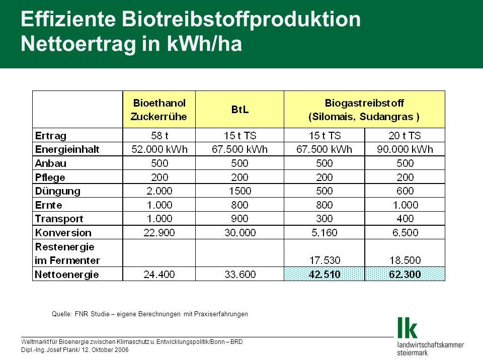 Weltmarkt für Bioenergie zwischen Klimaschutz u. Entwicklungspolitik/Bonn – BRD Dipl.-Ing. Josef Plank/ 12. Oktober 2006 Effiziente Biotreibstoffprodu