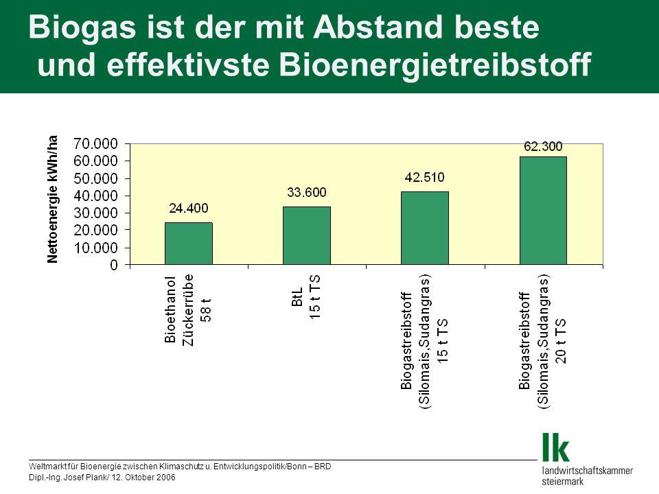 Weltmarkt für Bioenergie zwischen Klimaschutz u. Entwicklungspolitik/Bonn – BRD Dipl.-Ing. Josef Plank/ 12. Oktober 2006 Biogas ist der mit Abstand be