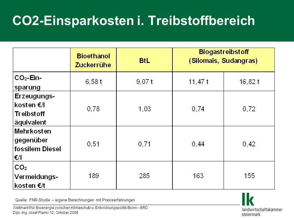 Weltmarkt für Bioenergie zwischen Klimaschutz u. Entwicklungspolitik/Bonn – BRD Dipl.-Ing. Josef Plank/ 12. Oktober 2006 CO2-Einsparkosten i. Treibsto