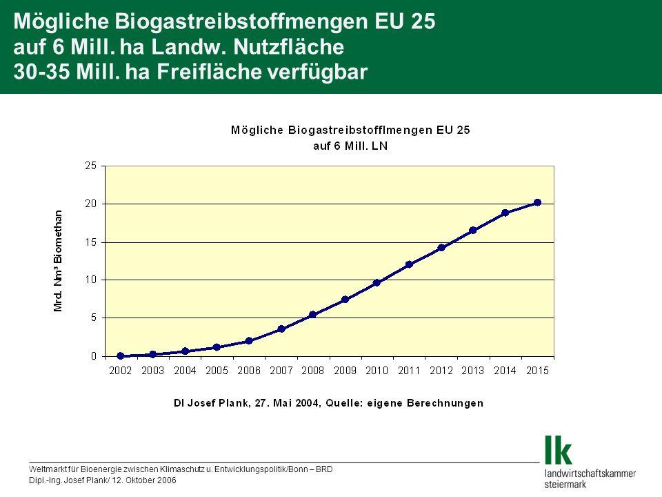 Weltmarkt für Bioenergie zwischen Klimaschutz u. Entwicklungspolitik/Bonn – BRD Dipl.-Ing. Josef Plank/ 12. Oktober 2006 Mögliche Biogastreibstoffmeng