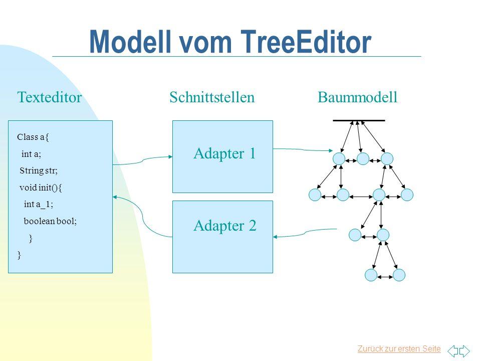 Zurück zur ersten Seite Modell vom TreeEditor Texteditor Adapter 1 Schnittstellen Adapter 2 Baummodell Class a{ int a; String str; void init(){ int a_
