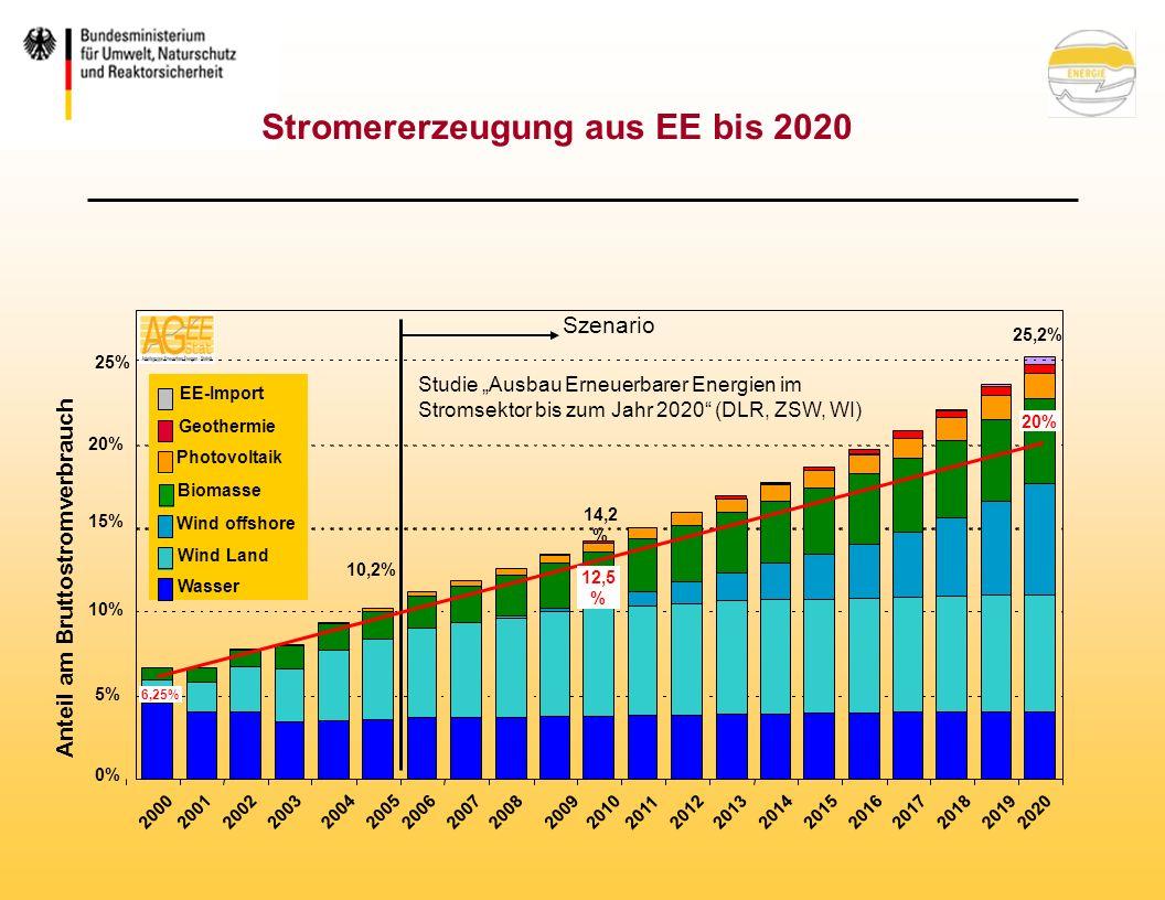 Stromererzeugung aus EE bis 2020 2011 201220132014201520162017201820192020 Studie Ausbau Erneuerbarer Energien im Stromsektor bis zum Jahr 2020 (DLR, ZSW, WI) Szenario 25,2% 10,2% 14,2 % 0% 5% 10% 15% 20% 25% Anteil am Bruttostromverbrauch Wasser Wind Land Photovoltaik Biomasse Geothermie EE-Import Wind offshore 20% 12,5 % 2000 2001 2002 200320042005 20062007200820092010 6,25%