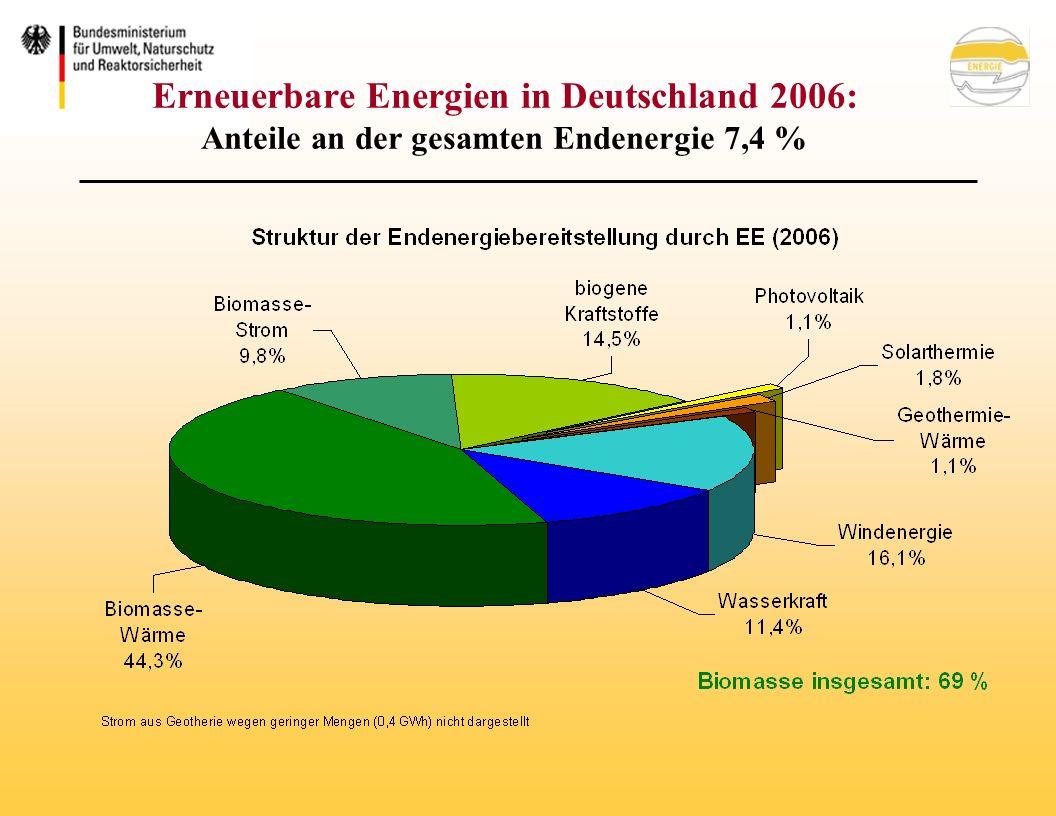 Eckpunkte für ein EEWärmeG Vorgesehene Maßnahmen: Pflicht zur Nutzung EE im Wärmebereich (unterschieden nach Neubauten und Bestand) Erfüllung durch Solarwärme, Biomasse, Geothermie, Umgebungswärme Pflichterfüllung ersatzweise durch: –deutliche Unterschreitung (15%) des jeweils geltenden EnEV-Niveaus –Wärme aus Kraft-Wärme-Kopplung –Biogas oder Bioöl, wenn anderes unzumutbar