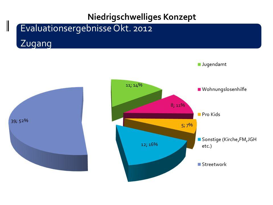 Niedrigschwelliges Konzept 16 - 25 Evaluationsergebnisse Okt. 2012 Zugang