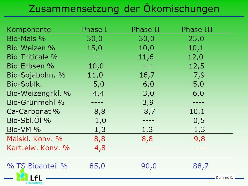 Damme K.Legeperiode – Futterzusammensetzung InhaltstoffeBio IBio IIBio IIIKonv.