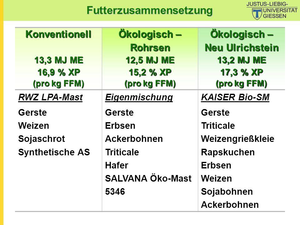 Futterzusammensetzung Konventionell 13,3 MJ ME 16,9 % XP (pro kg FFM) Ökologisch – Rohrsen 12,5 MJ ME 15,2 % XP (pro kg FFM) Ökologisch – Neu Ulrichst