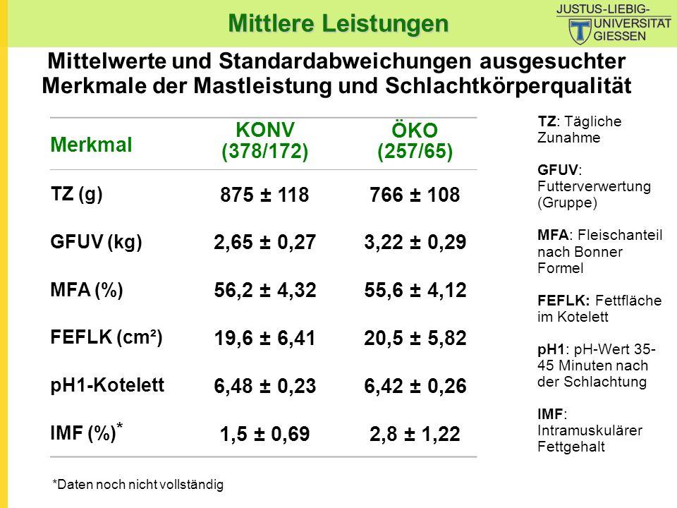 Mittlere Leistungen Mittelwerte und Standardabweichungen ausgesuchter Merkmale der Mastleistung und Schlachtkörperqualität TZ: Tägliche Zunahme GFUV: