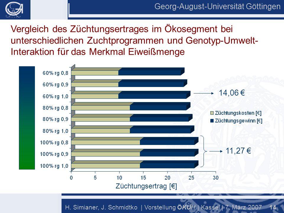 Georg-August-Universität Göttingen 14 H. Simianer, J.