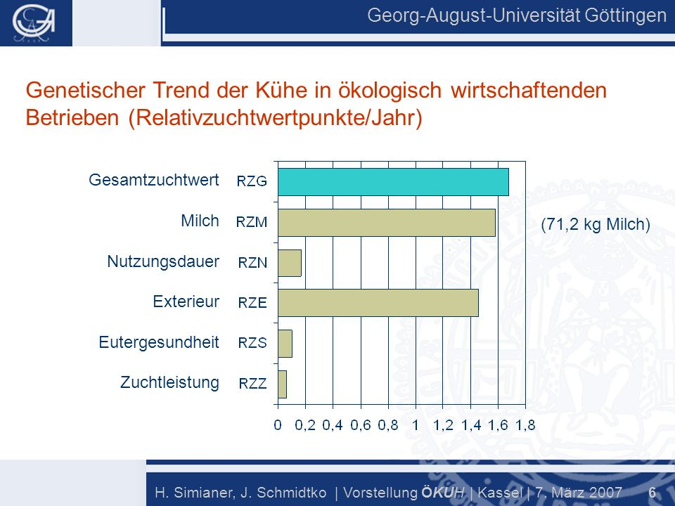 Georg-August-Universität Göttingen 17 H.Simianer, J.