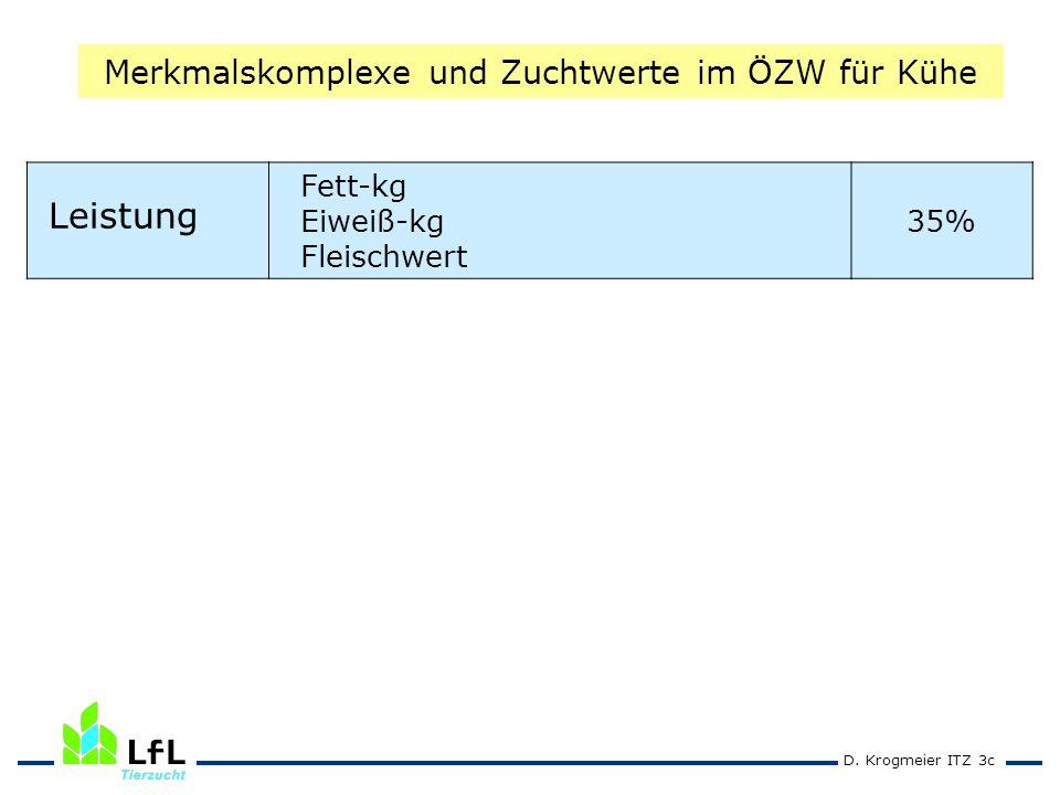 D. Krogmeier ITZ 3c Merkmalskomplexe und Zuchtwerte im ÖZW für Kühe Leistung Fett-kg Eiweiß-kg Fleischwert 35%